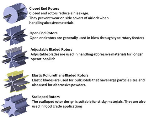 Rotary Valve Pellets Type Therec Technology Thailand
